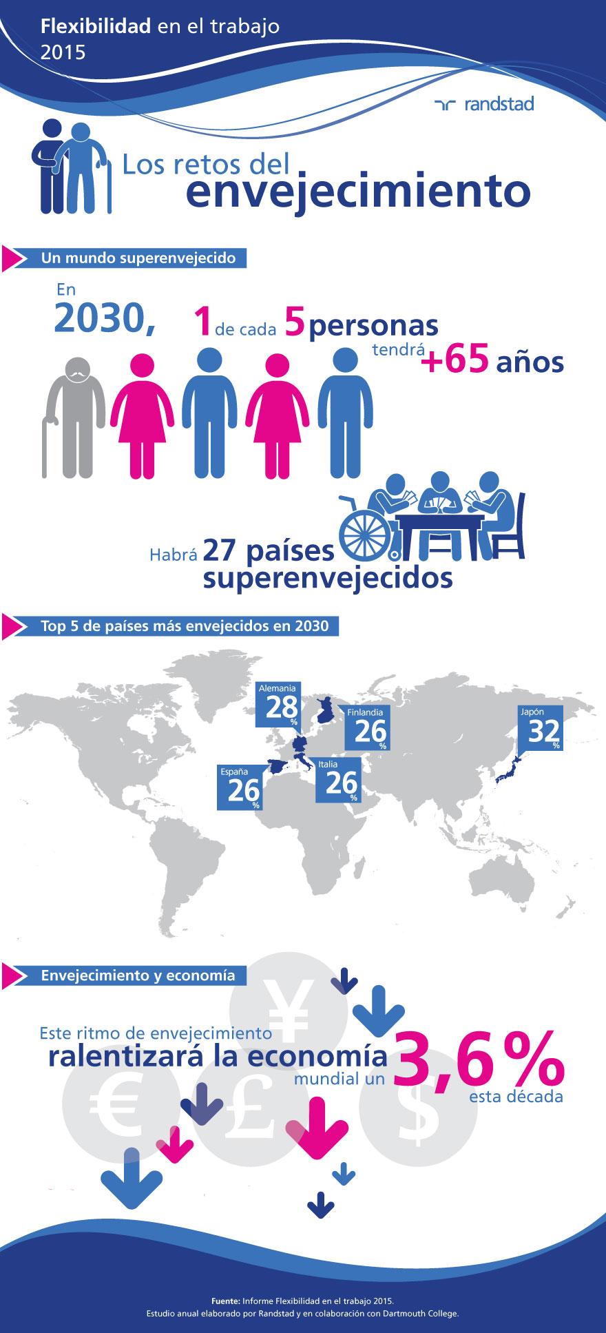 infografía | retos envejecimiento workmonitor | 2015