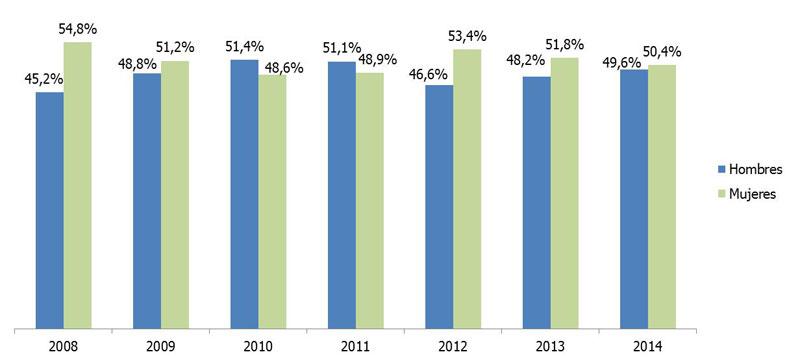 analisis-randstad-contratacion-indefinida-menores-de-25-durante-2014.jpg