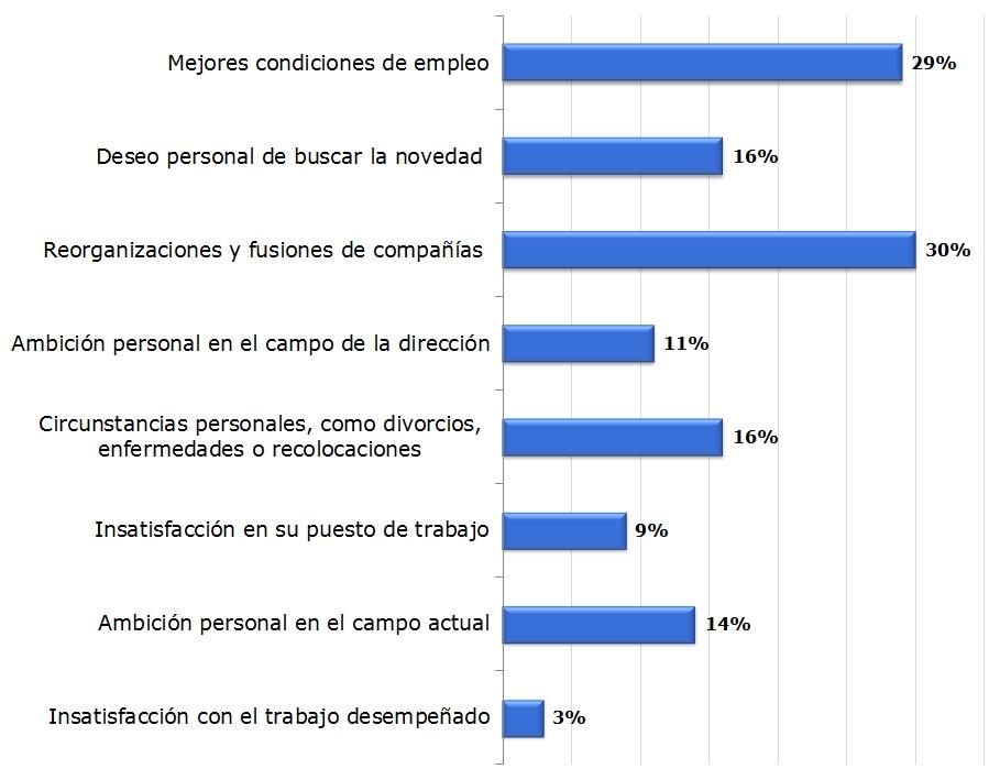motivos_cambio_empleo_espana.jpg