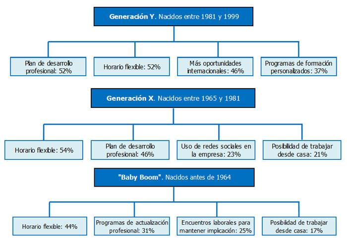 politicas-laborales-tres-generaciones.jpg