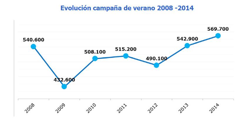 randstad_evolucion_campana_verano.jpg