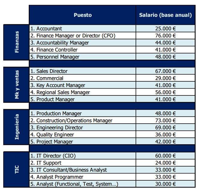 tabla-tendencias-salariales-randstad-professionals.jpg