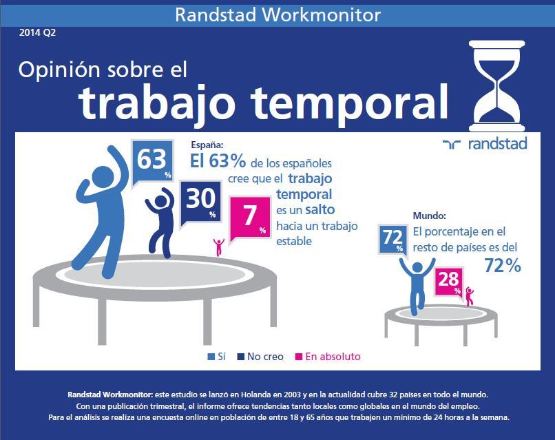workmonitor_infografia_trabajo_temporal.jpg