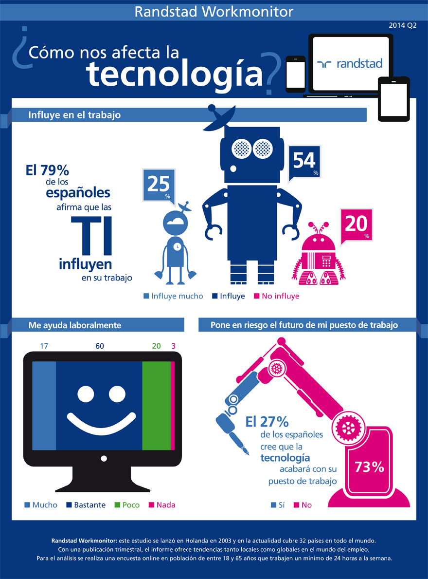 infografia-afecta-tecnologia-880.jpg