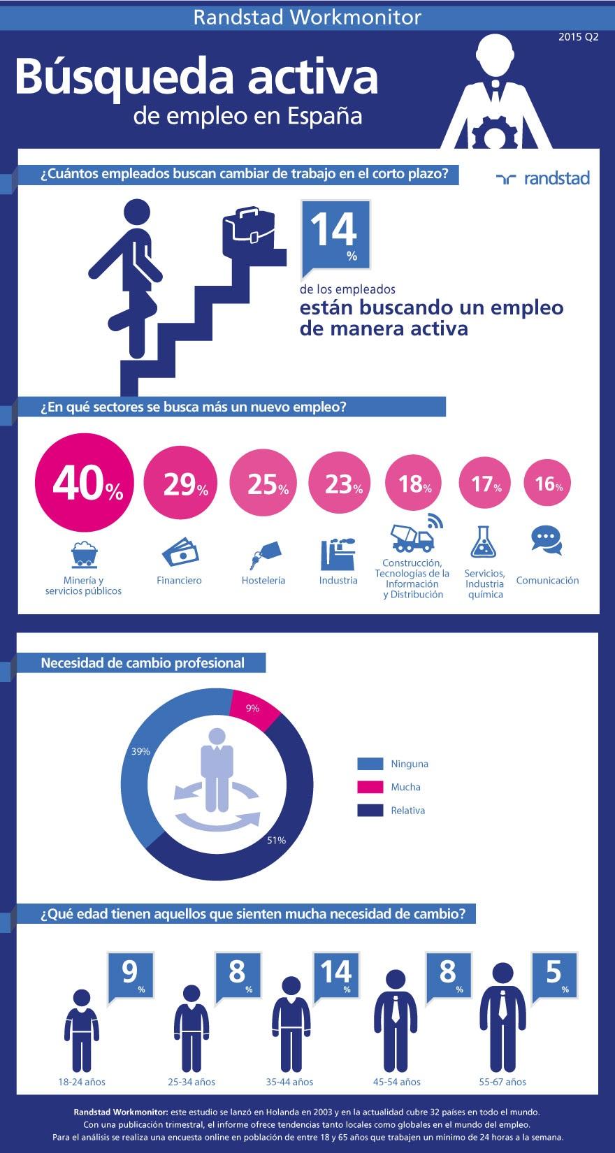 infografia-busqueda-activa-de-empleo-workmonitor-q2-2015.jpg