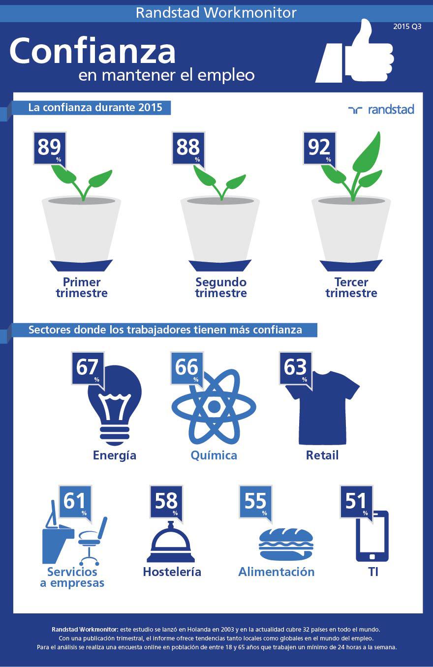 infografia-confianza-en-mantener-el-empleo.jpg