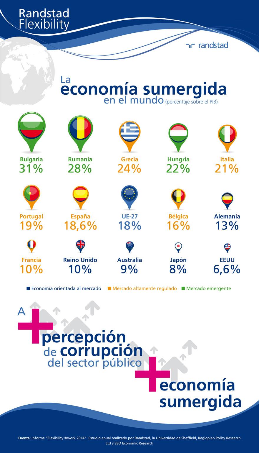 infografia-economia-sumergida-mundo-flexibility-2014.jpg