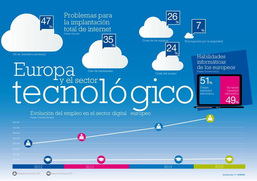 infografia-europa-y-el-sector-tecnologico.jpg