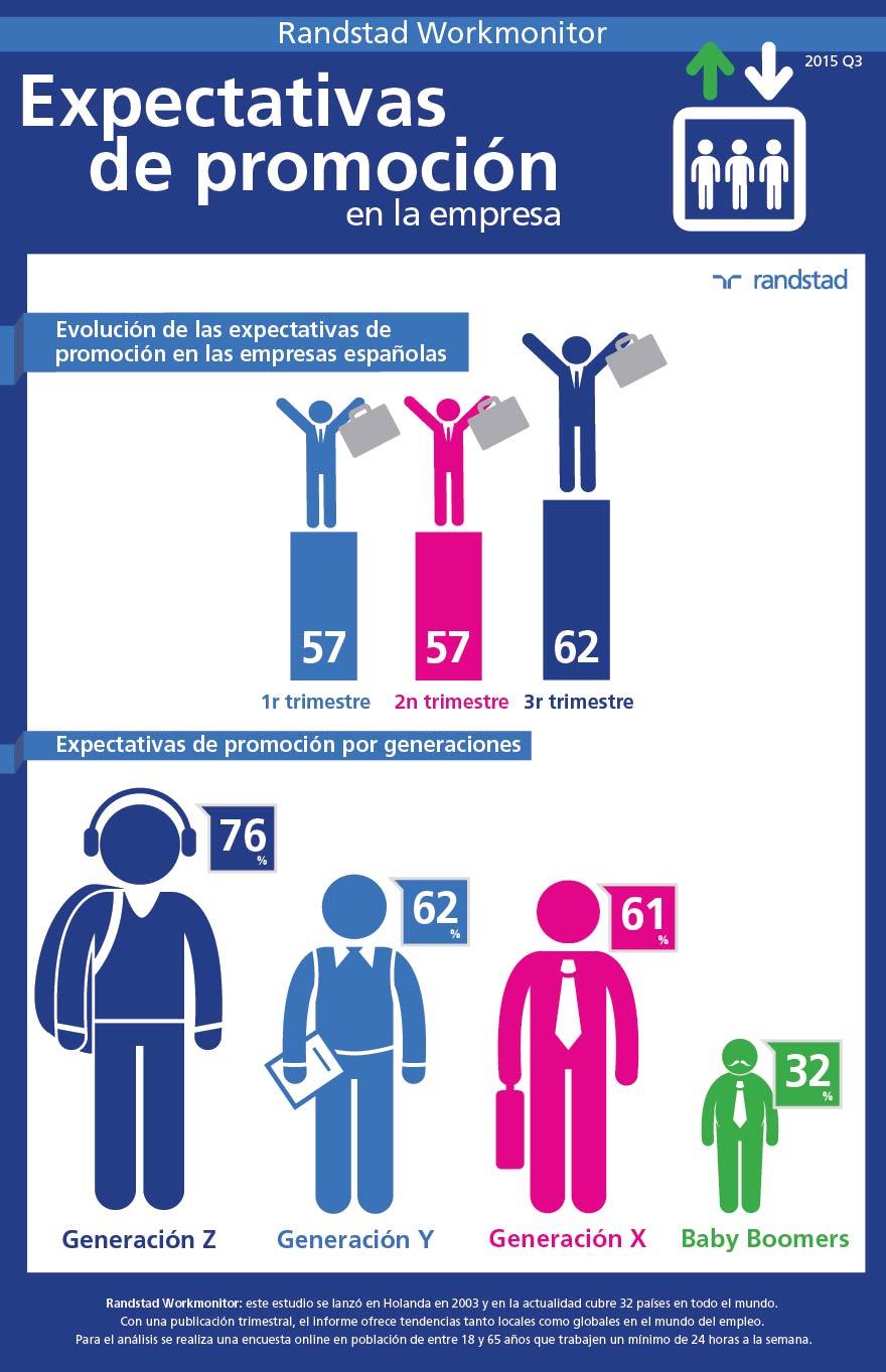 infografia-expectativas-de-promocion-workmonitor-q3-2015.jpg
