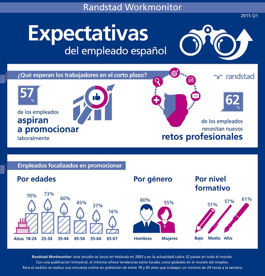 infografia-expectativas-del-empleado-espanol-workmonitor-q1.jpg