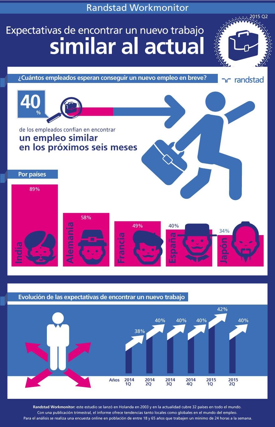 infografia-expectativas-encontrar-nuevo-empleo-workmonitor-q2-2015.jpg