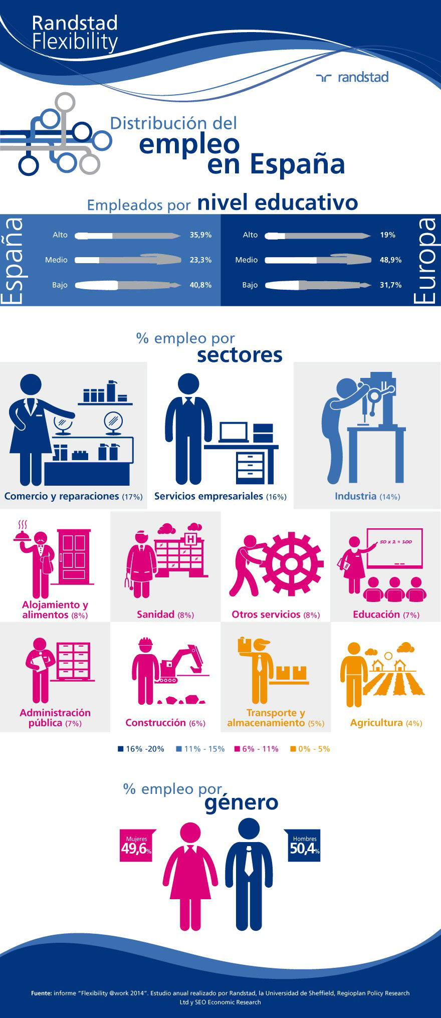 infografia-flexibility-2014-nivel-educativo.jpg
