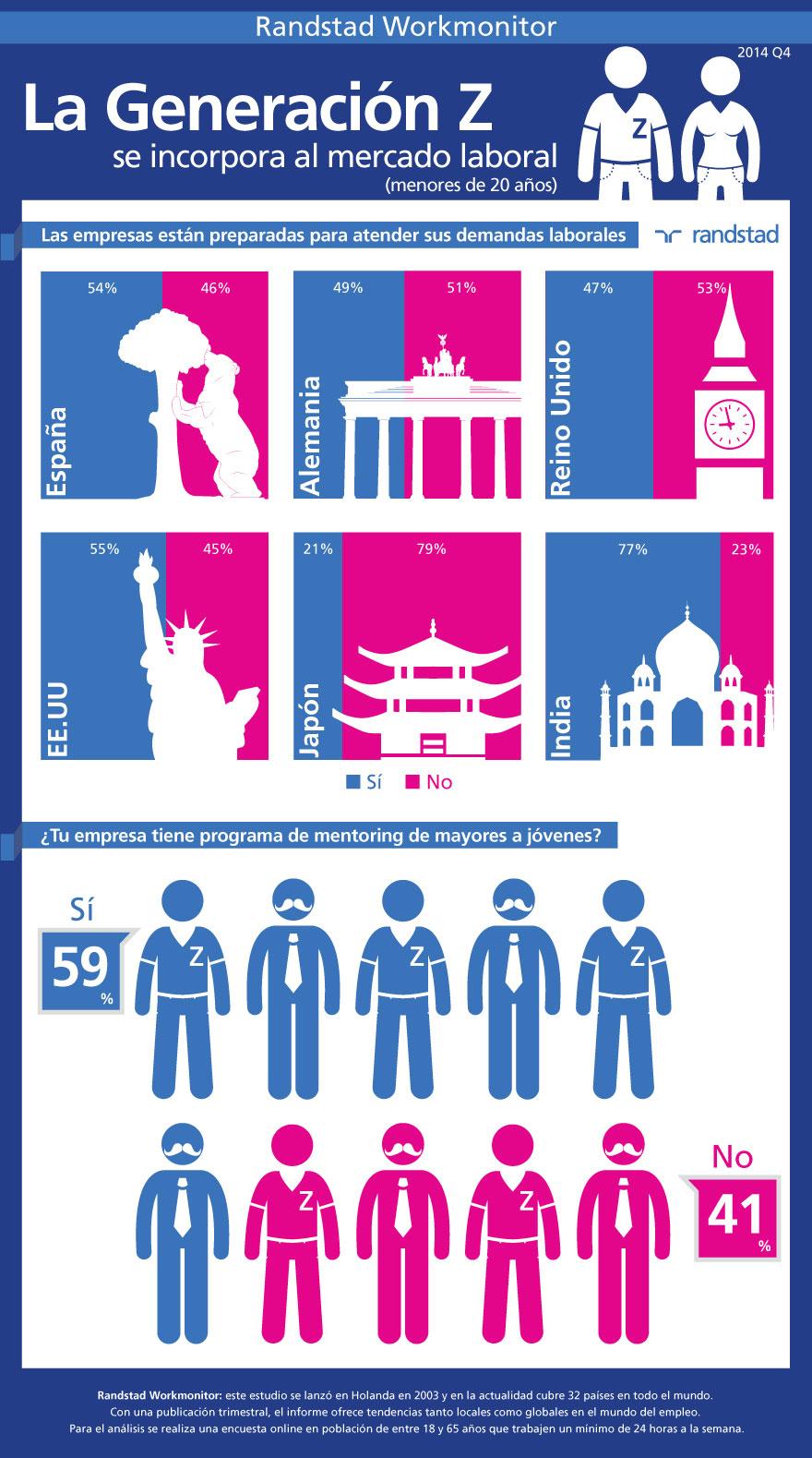 infografia-generacion-z-mercado-laboral-workmonitor-q4-2014.jpg