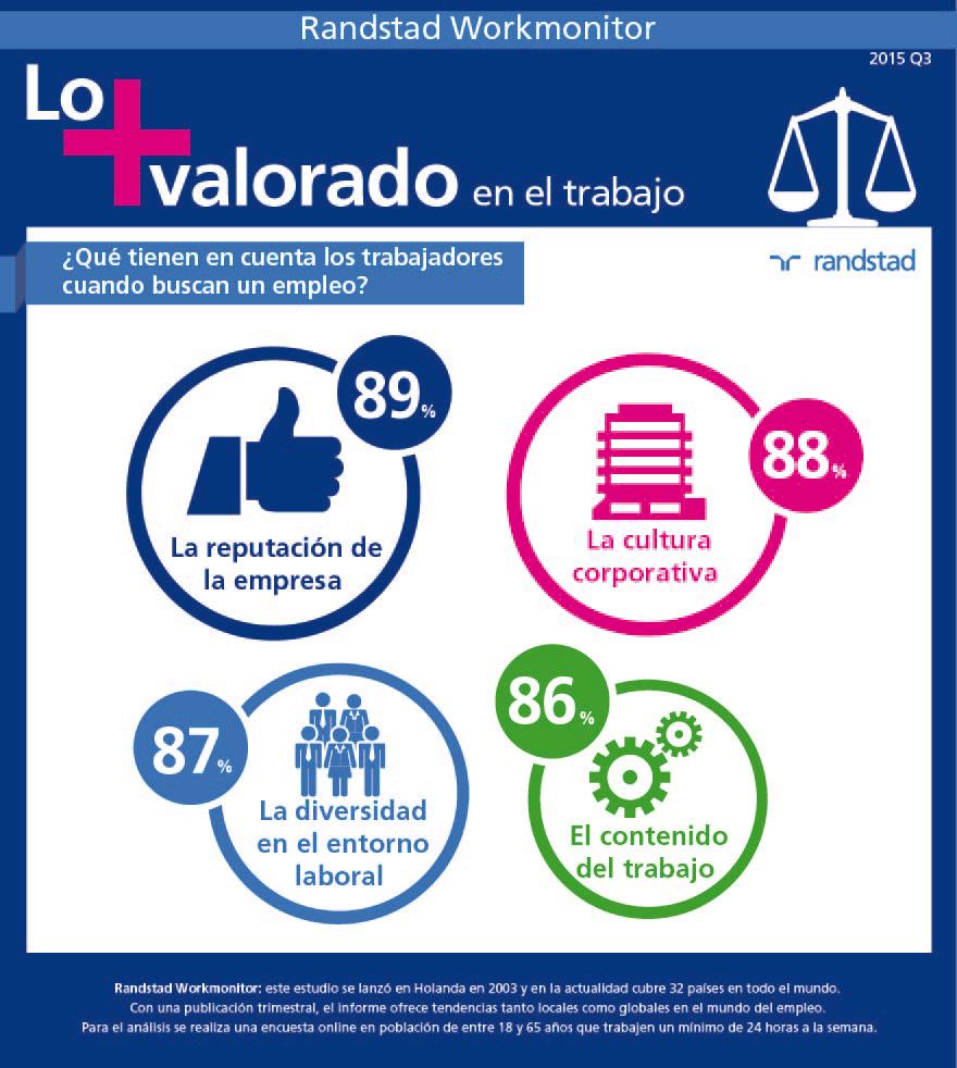 infografia-lo-mas-valorado-en-el-trabajo-workmonitor-q3-2015.jpg