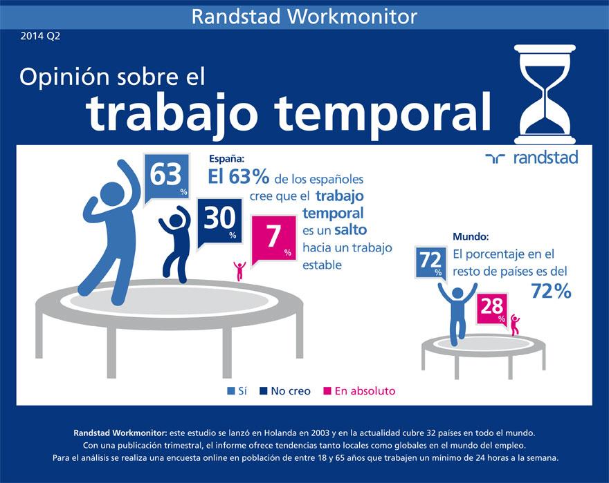 infografia-opinion-trabajo-temporal-880.jpg
