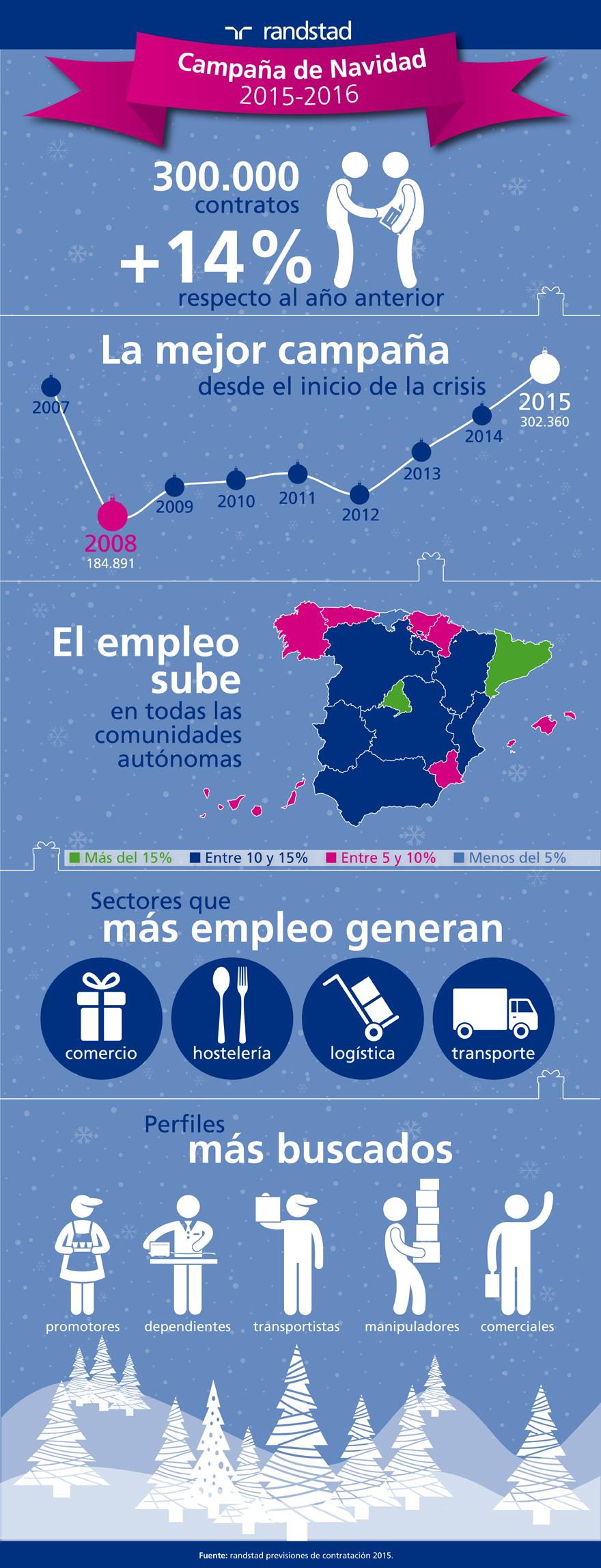 infografia-prevision-contratacion-navidad-2015.jpg