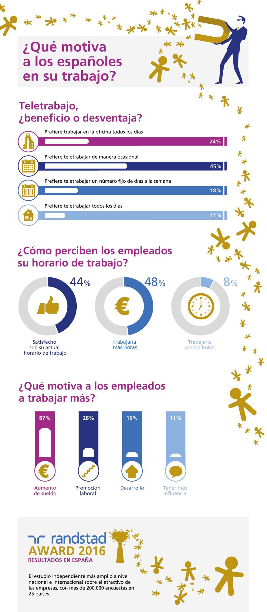 infografia-que-motiva-a-espanoles-en-su-trabajo.jpg