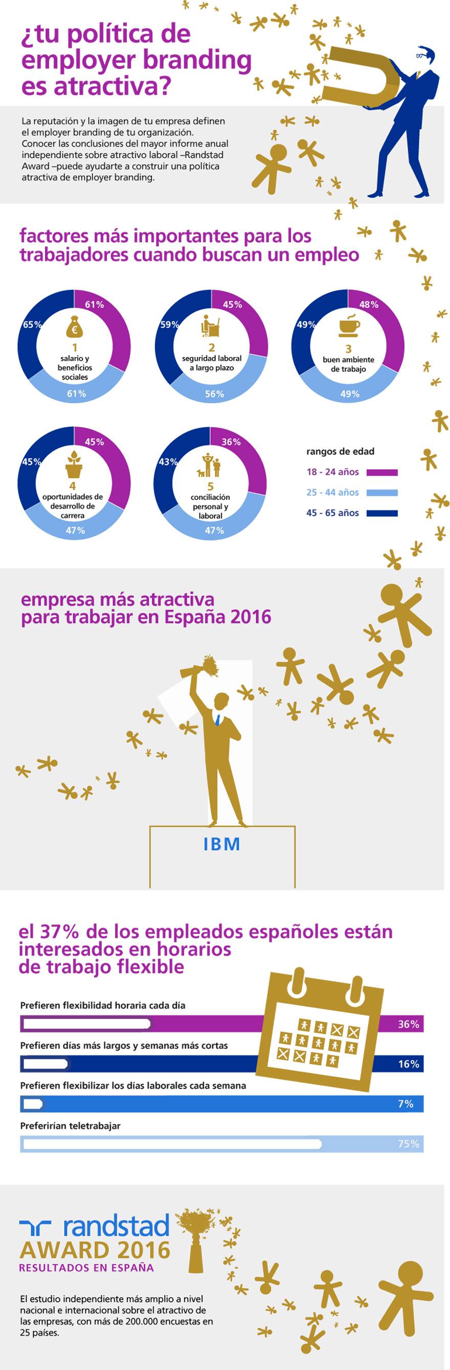 infografia-randstad-award-2016.jpg