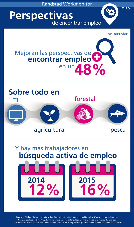 infografia-randstad-workmonitor-perspectivas-encontrar-empleo.jpg
