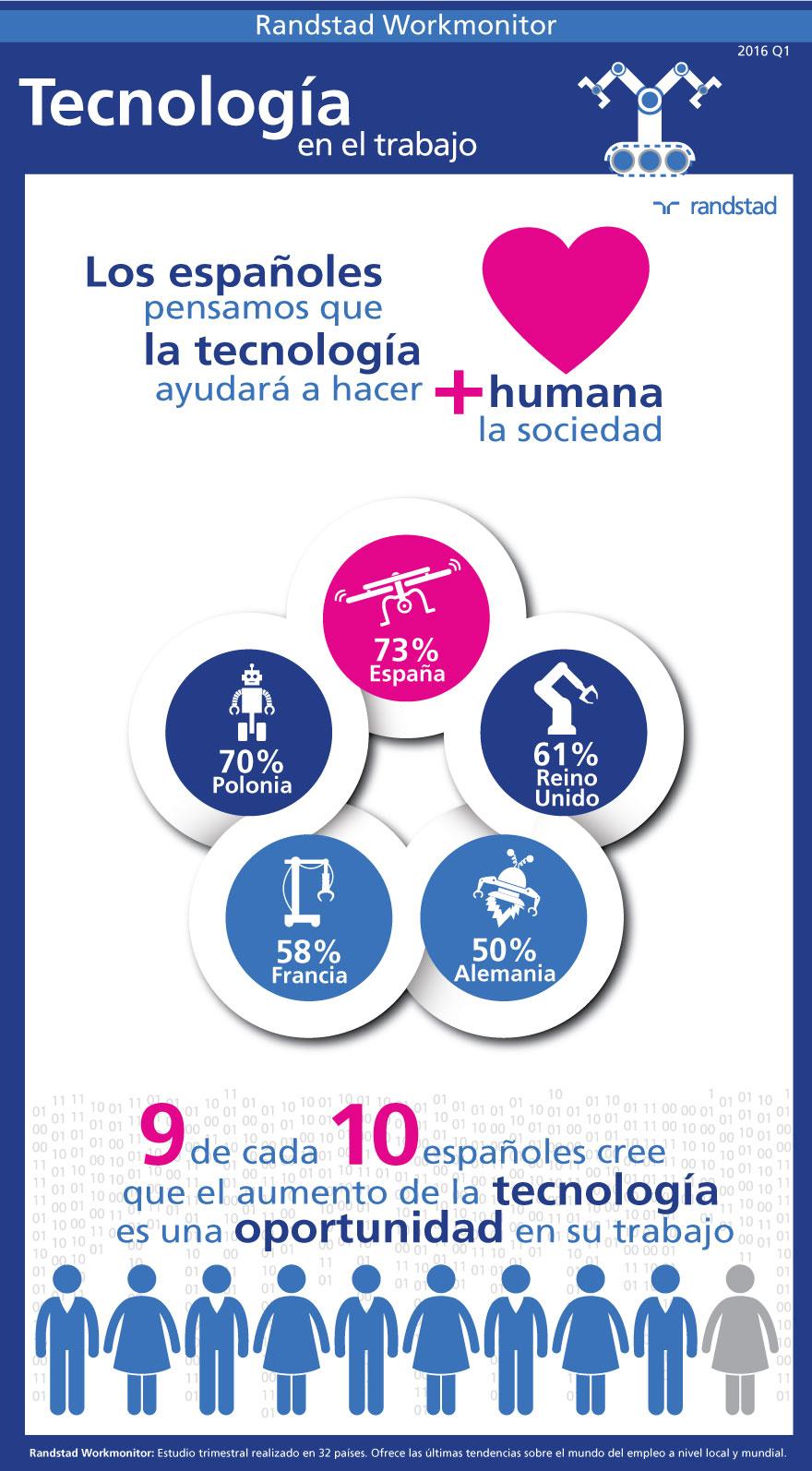 infografia-tecnologia-en-el-trabajo-randstad-workmonitor-q1-2016.jpg