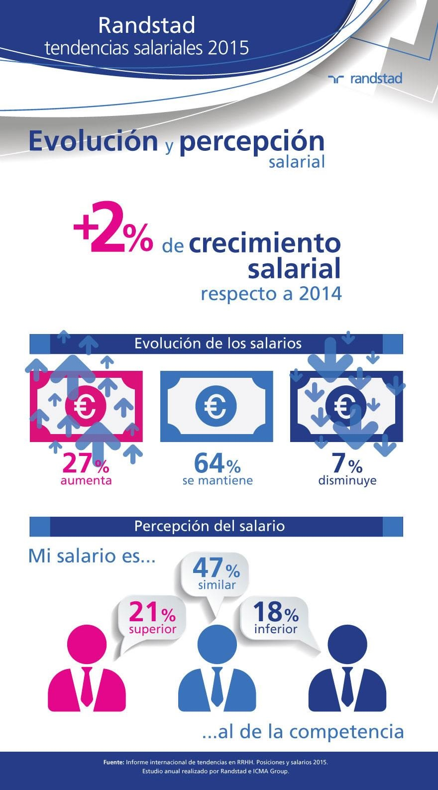 infografia-tendencias-salariales-2015.jpg