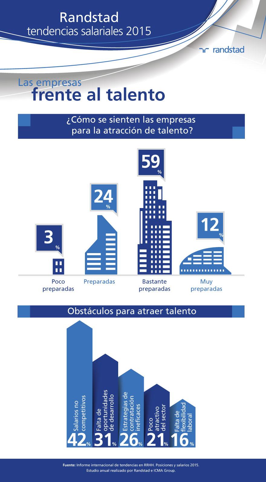 infografia-tendencias-salariales-empresas-gestion-talento.jpg