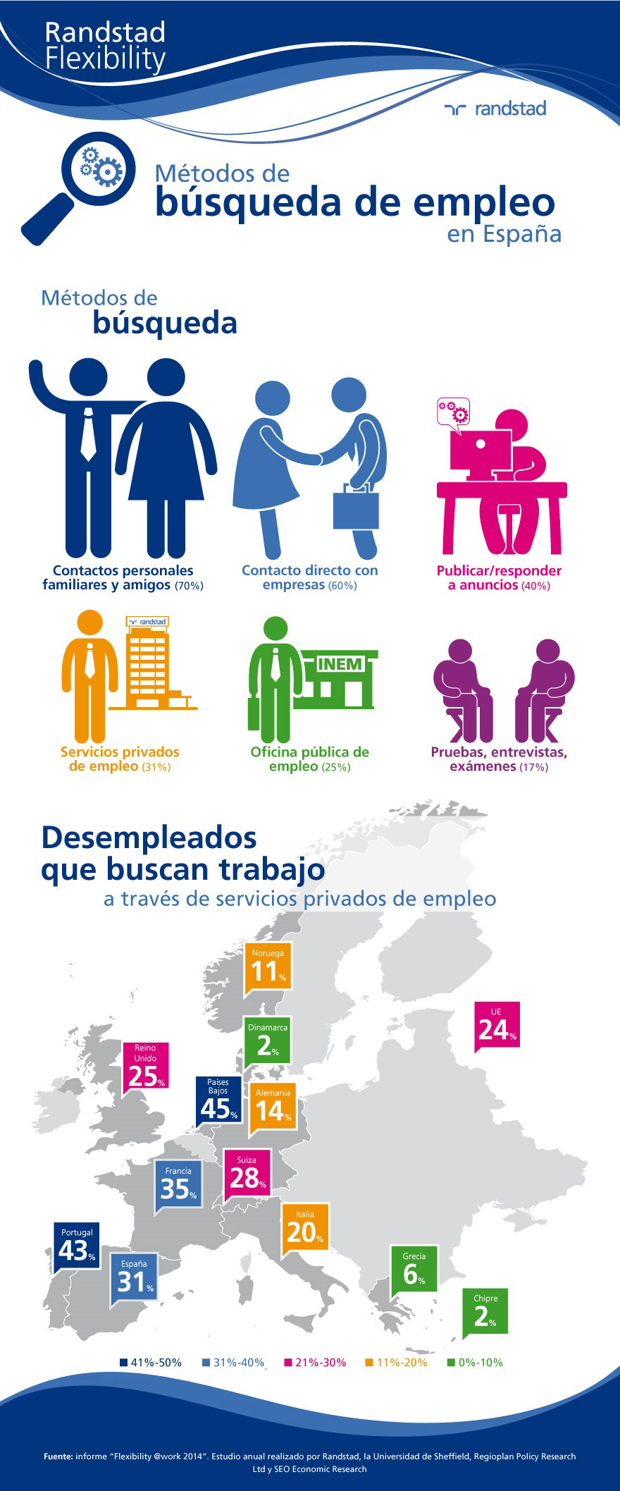 randstad-flexibility-infografia-flexibility-2014-busqueda-empleo.jpg