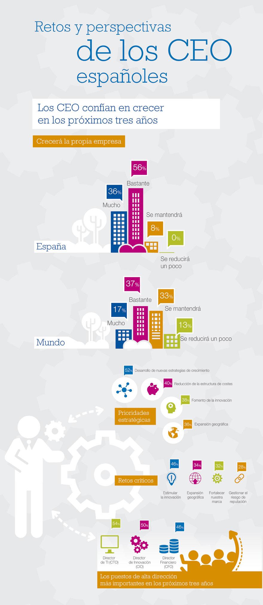retos-y-perspectivas-de-los-ceos-espanoles-revista-tendencias-24.jpg