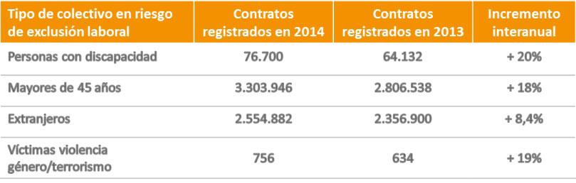 tabla-actualidad-laboral-fundacion-randstad-enero-2015.jpg