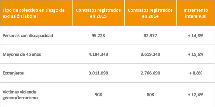 tabla-contratos-sepe-colectivos-en-riesgo.png