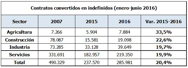 tabla contratos convertidos a indefinidos por sector