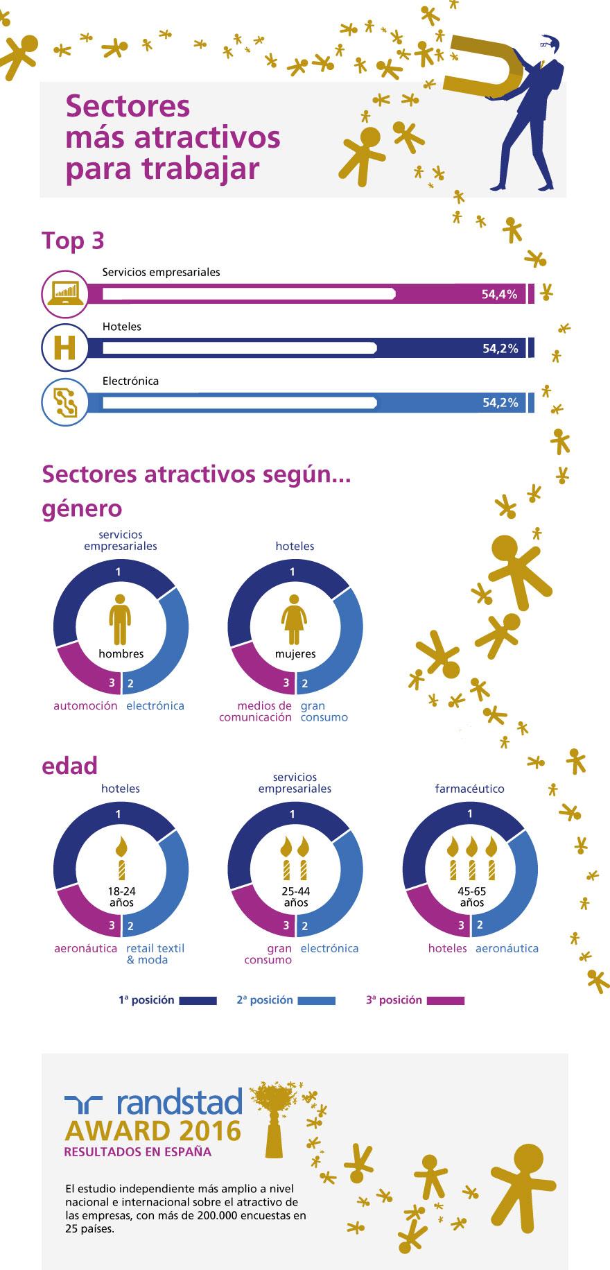 randstad-employer-branding-sectores-mas-atractivos