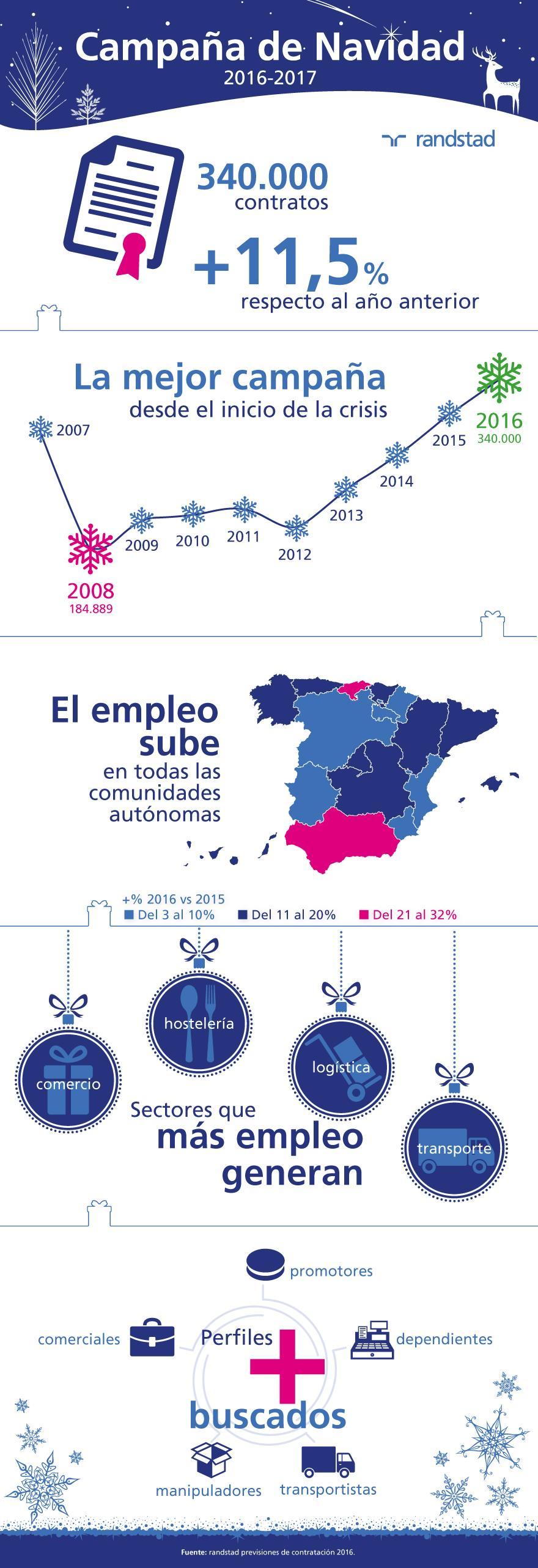 infografía previsión contratación Navidad 2016-2017
