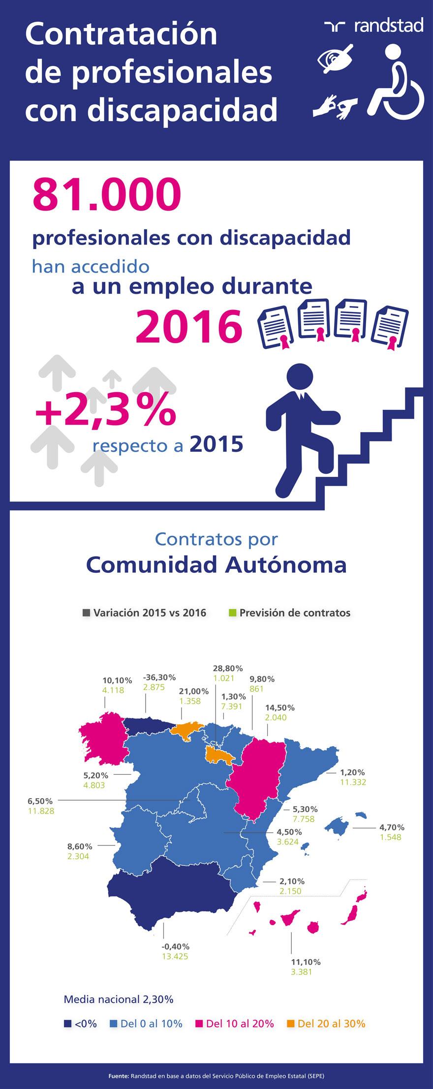 infografía Contratación Discapacidad 2016 | Fundación Randstad