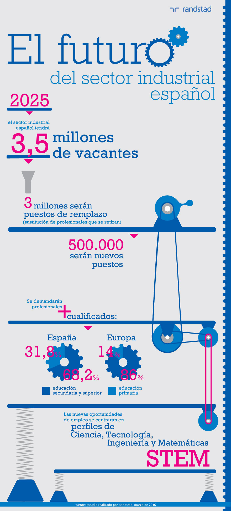 El futuro del sector industrial | infografía | revista tendencias25