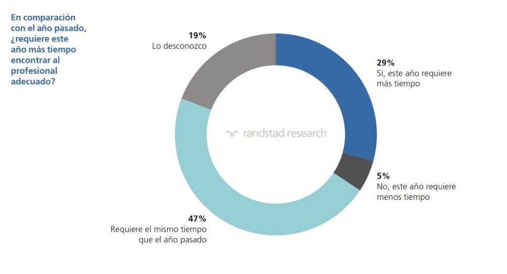 Randstad Research | informe Tendencias RRHH | imagen 1