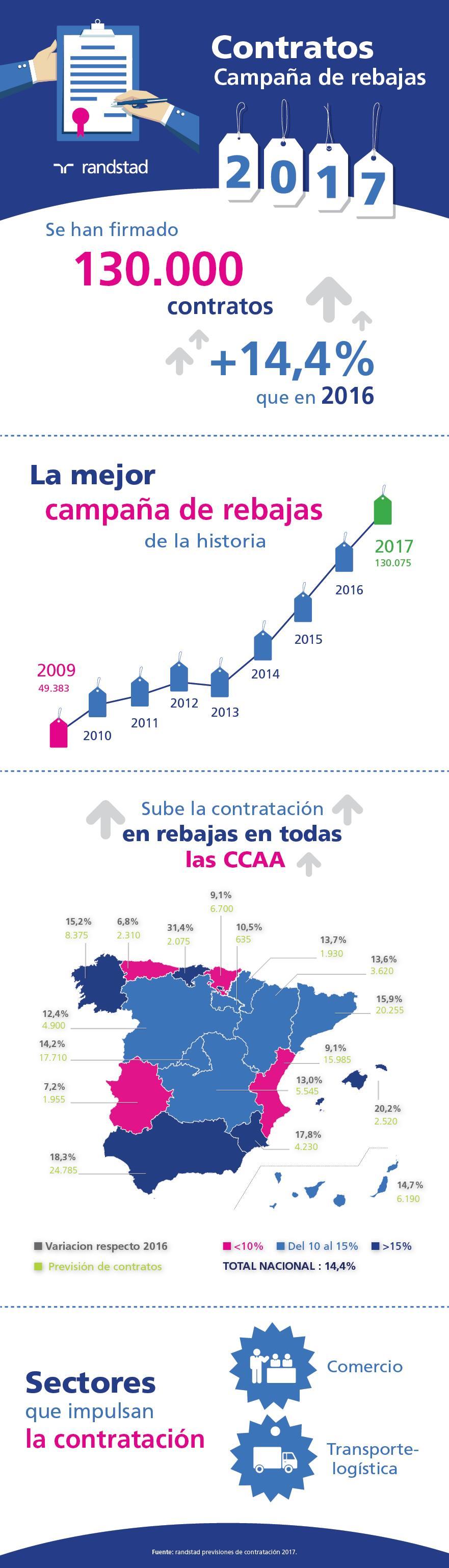 infografía previsión de contratación campaña rebajas 2017