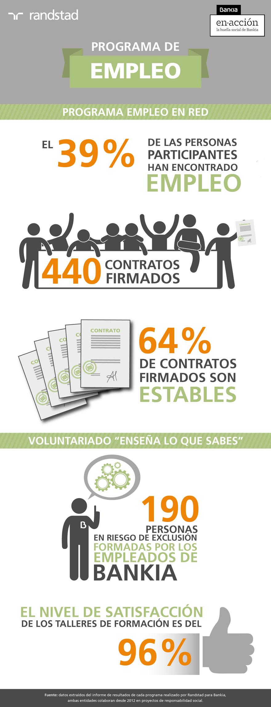 programa empleo en Red | Fundación Randstad y Bankia