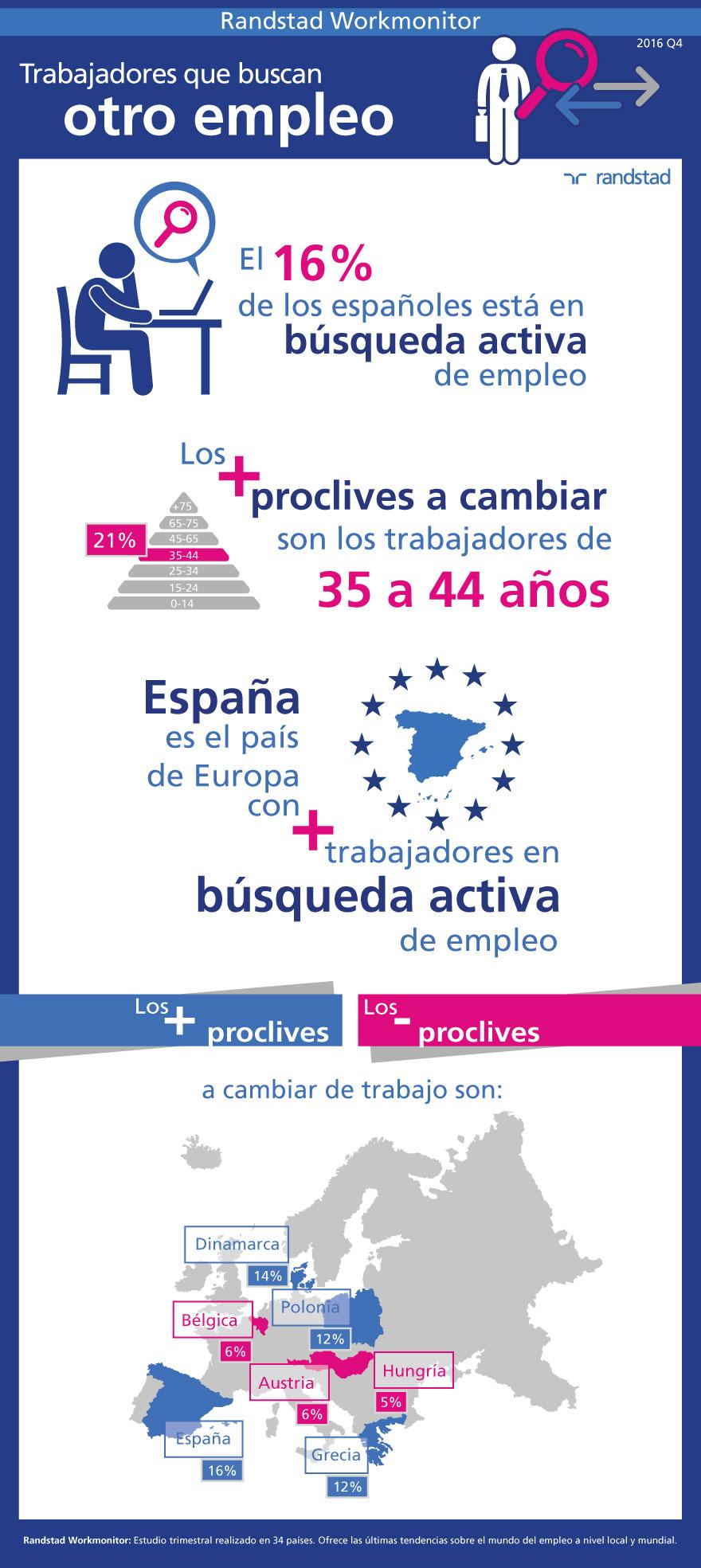 infografía Randstad Workmonitor | búsqueda activa de empleo | Q4 2016