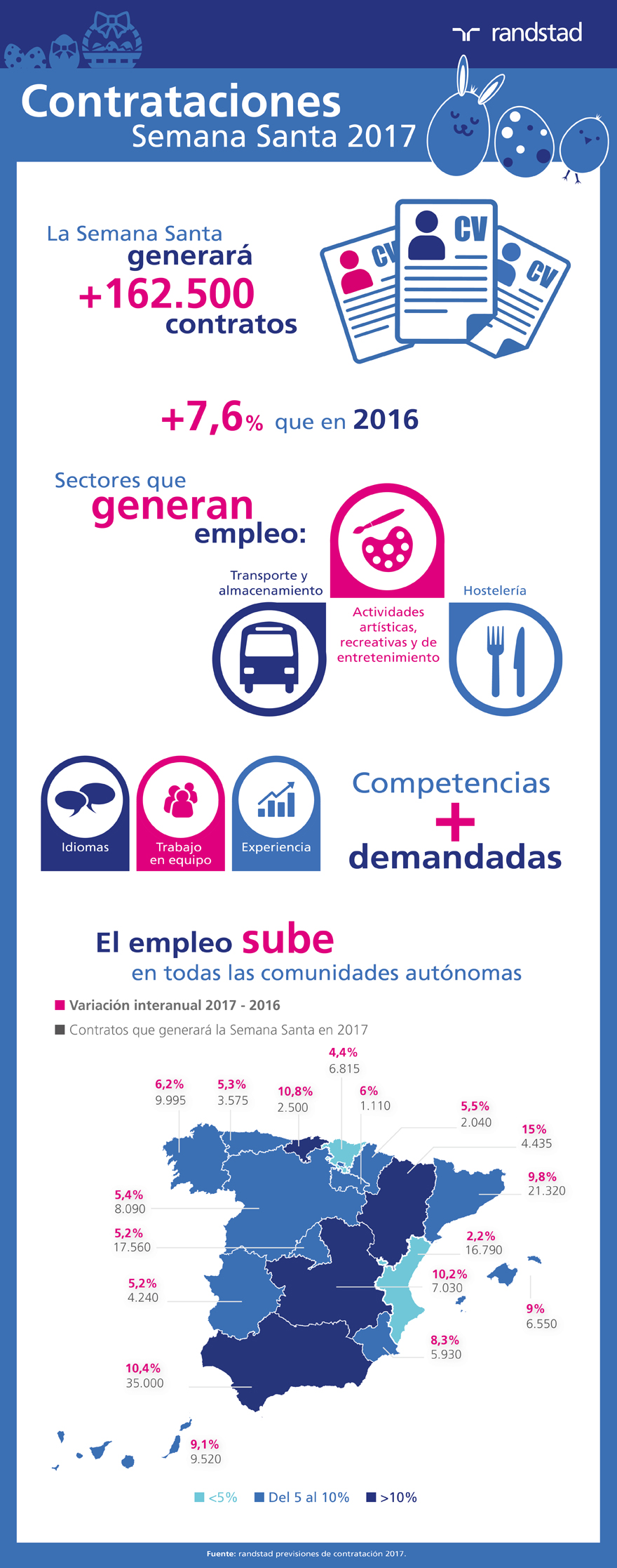 infografía previsión contratación Semana Santa 2017