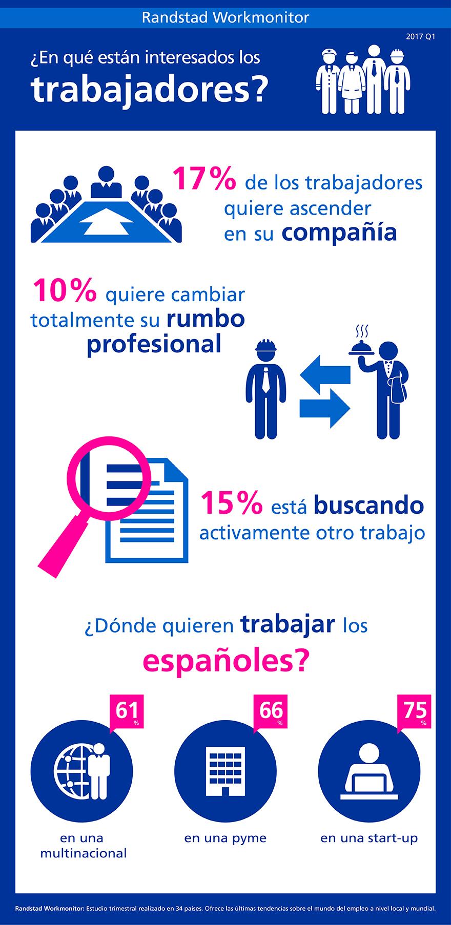randstad workmonitor | Q1 2017 | infografía en qué están interesados los trabajadores