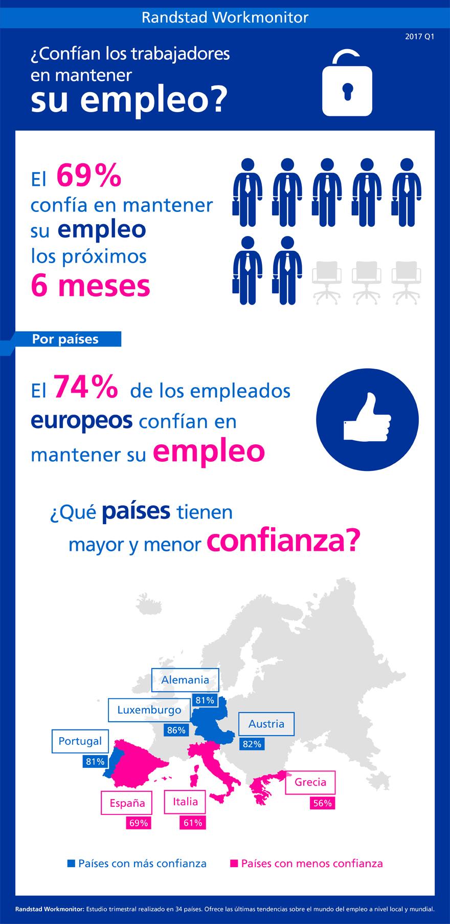 infografía Confianza en mantener el empleo Q1 2017 | randstad workmonitor