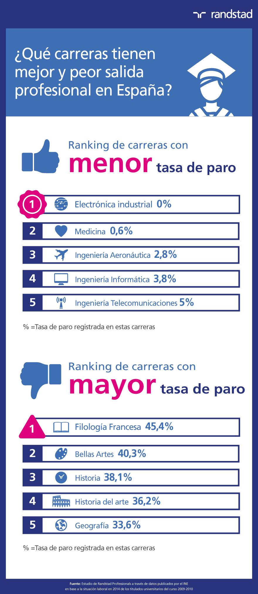 infografía Carreras con mejor y peor salida profesional en España | 2017