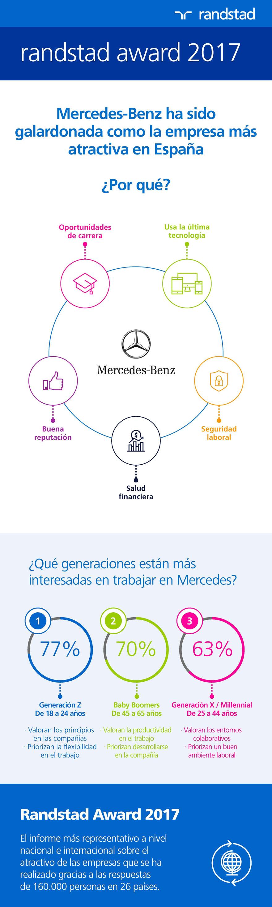 Infografía Mercedes-Benz | empresa ganadora Randstad Award 2017