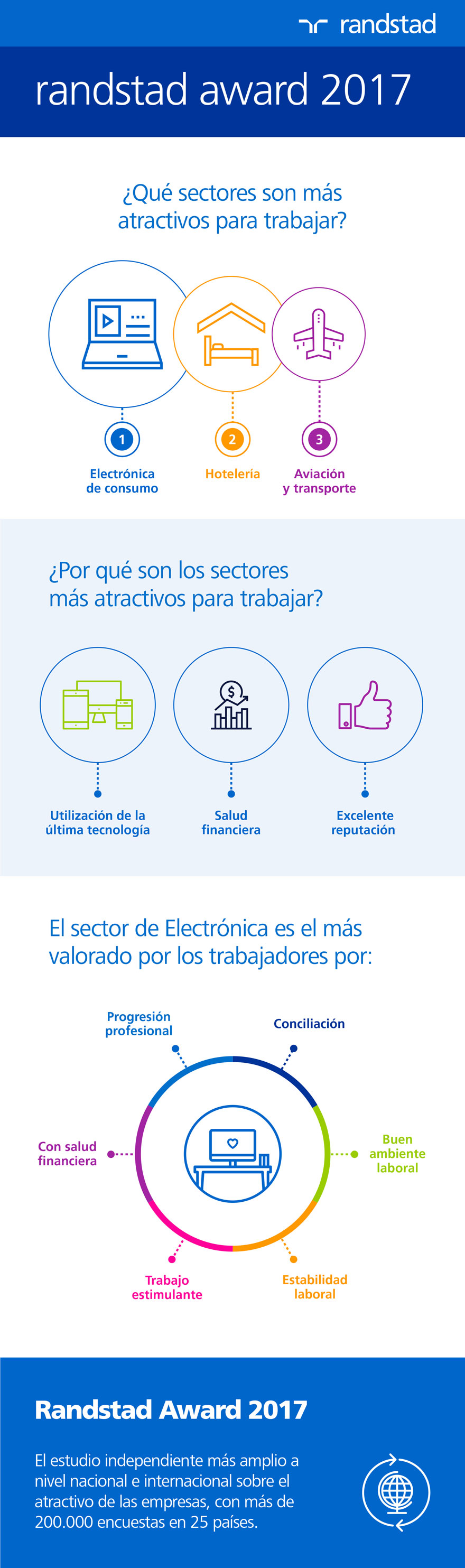 infografía | Sectores más atractivos para trabajar | randstad award 2017