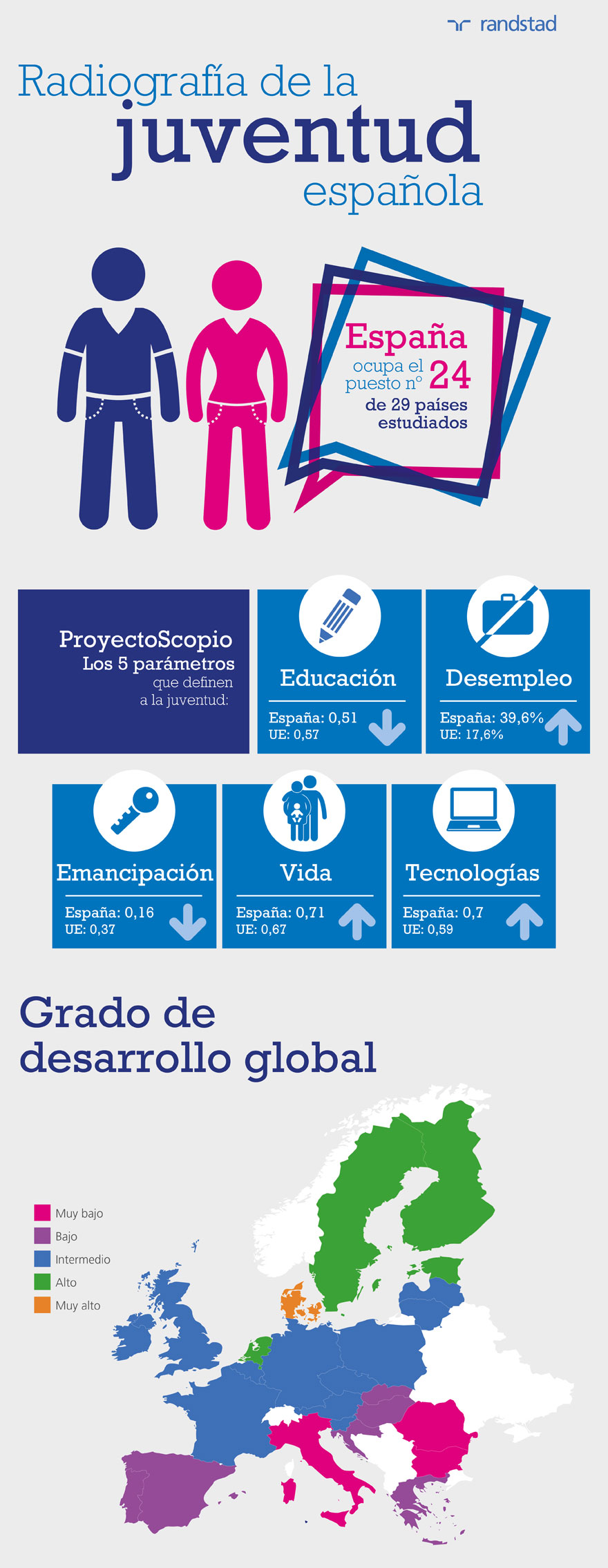 infografía | radiografía de la juventud española | revista tendencias 26 | 2017