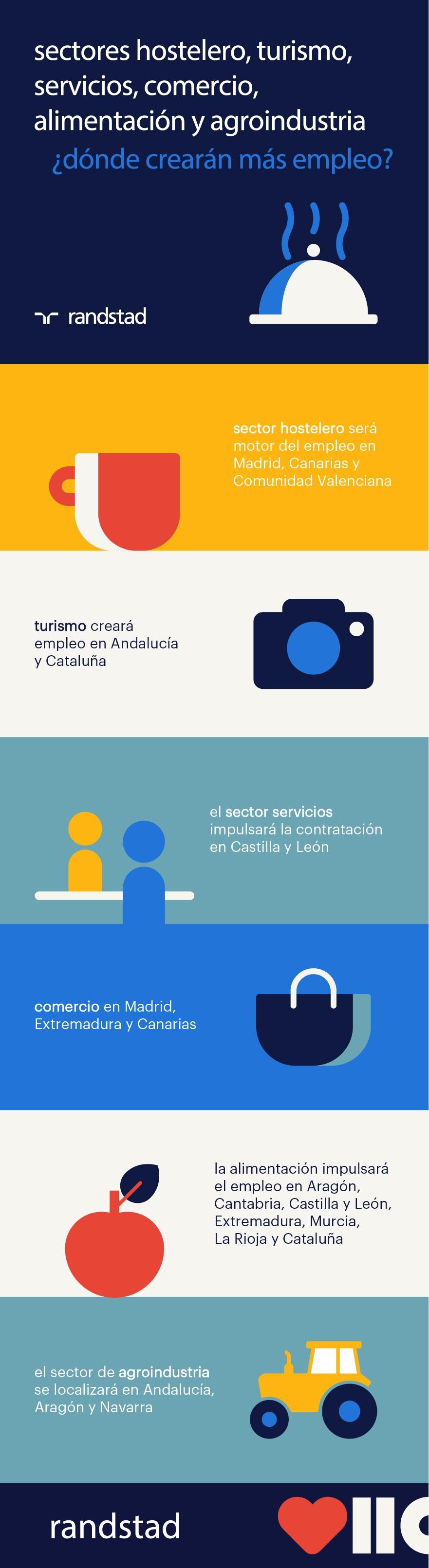 sectores hotelero, turismo, servicios, comercio, alimentación y agroindustria | infografía