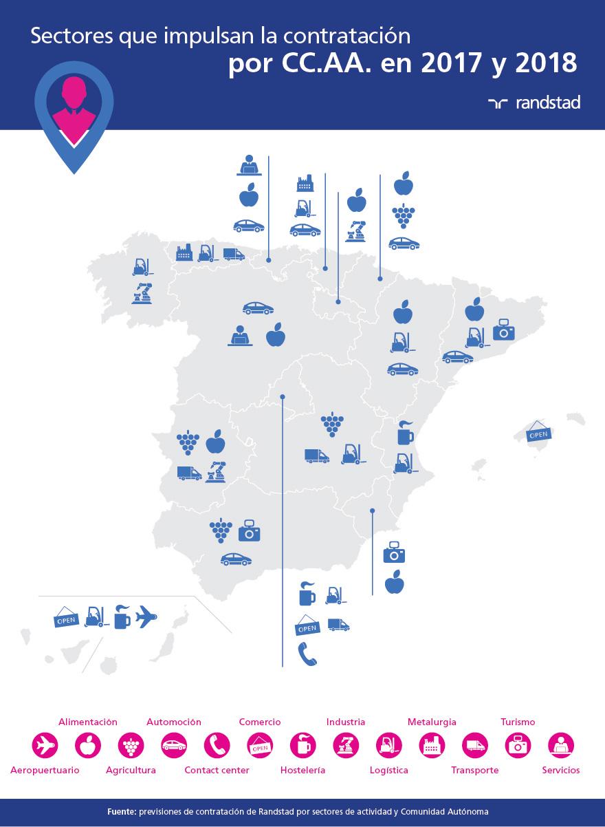 sectores que impulsarán la contratación 2017-2018