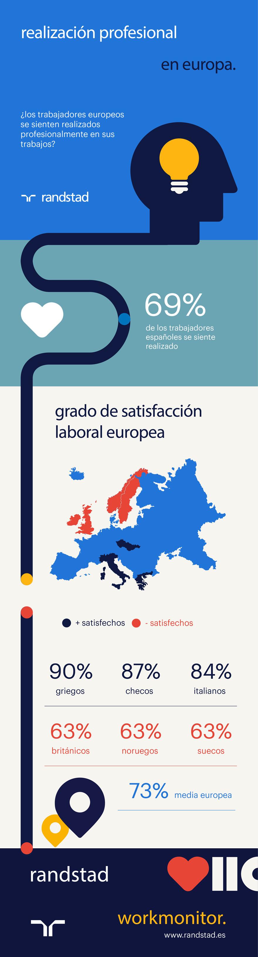 Realización profesional en Europa | Randstad Workmonitor | Q3 2017