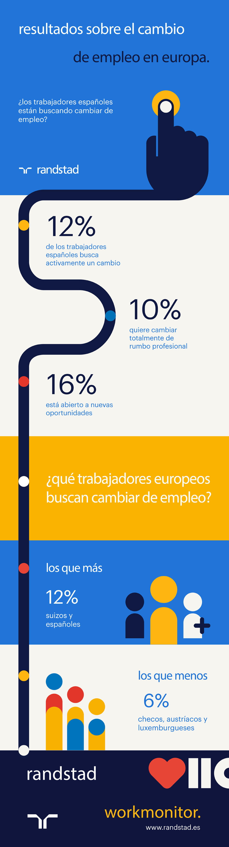 infografía Cambio de Empleo en Europa | Randstad Workmonitor | Q3 2017